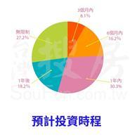 台灣搜房調查:過半數人1年內想置產海外