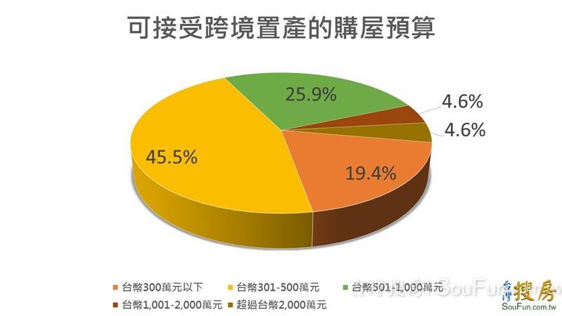 沒賺頭還比別人貴? 台灣房市越來越沒人緣